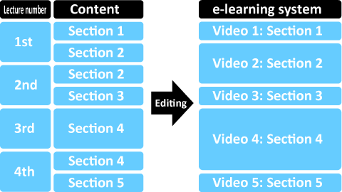 Videos can be edited by section.